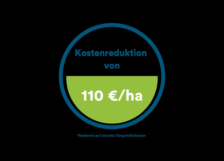 110 €ha Kostenreduktion